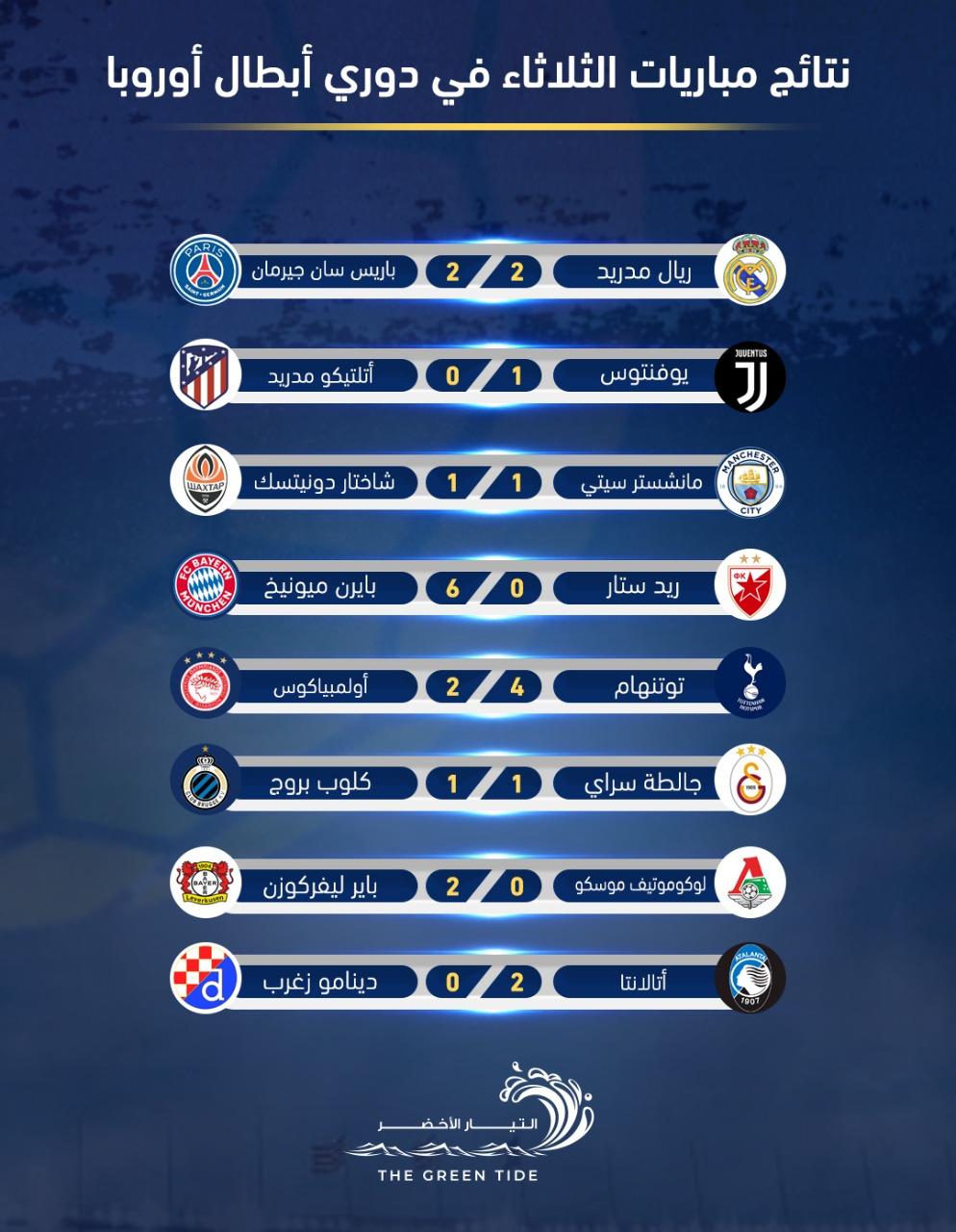 نتائج مباريات الثلاثاء في دوري أبطال أوروبا - التيار الاخضر