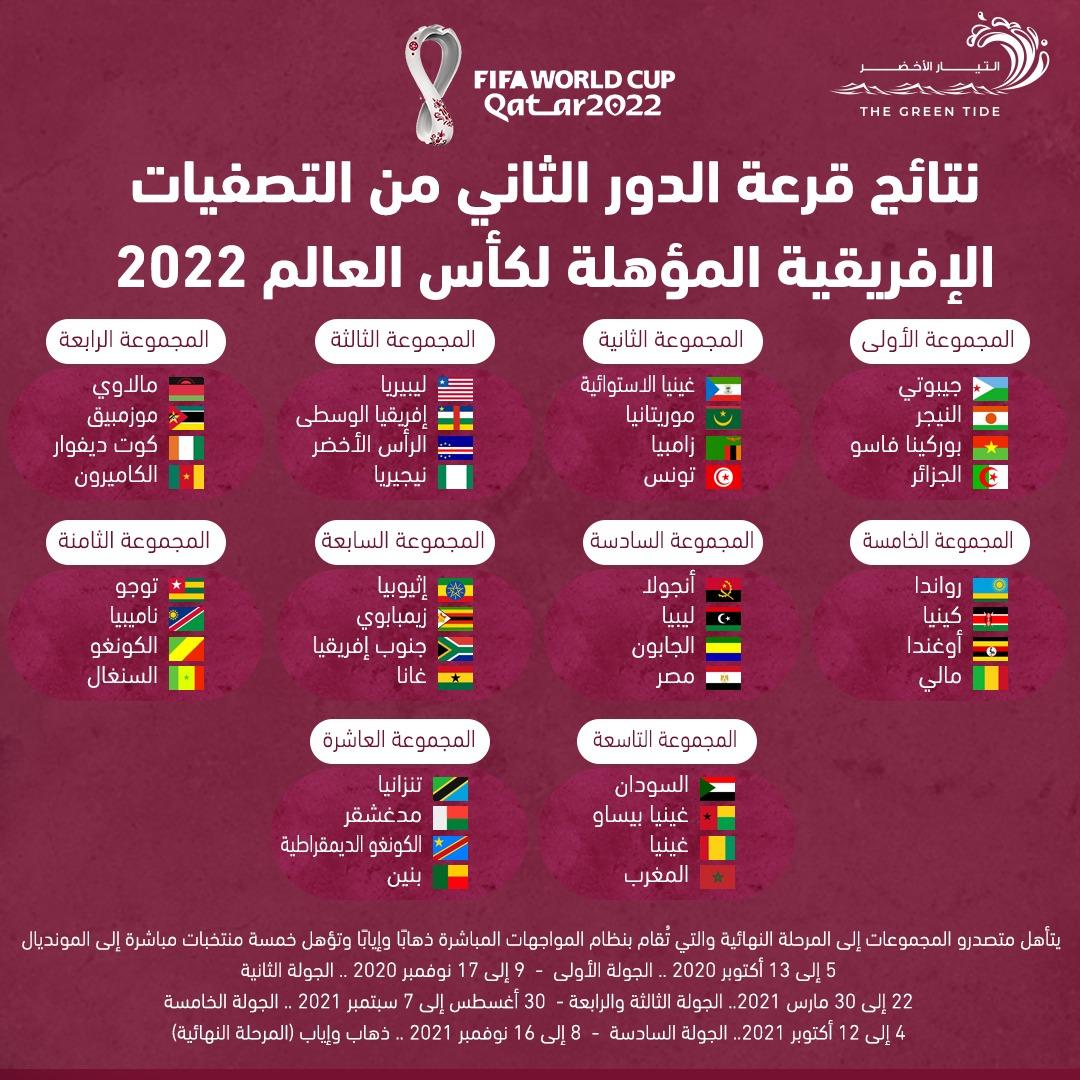 صدامات عربية في قرعة تصفيات إفريقيا لكأس العالم 2022 التيار الاخضر