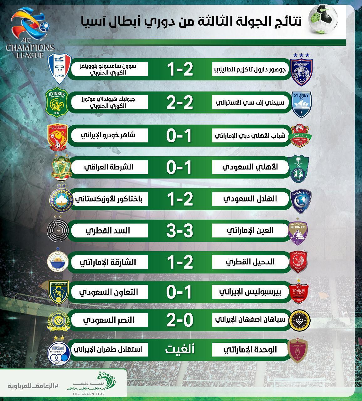 نتائج الجولة الثالثة من دوري أبطال أسيا