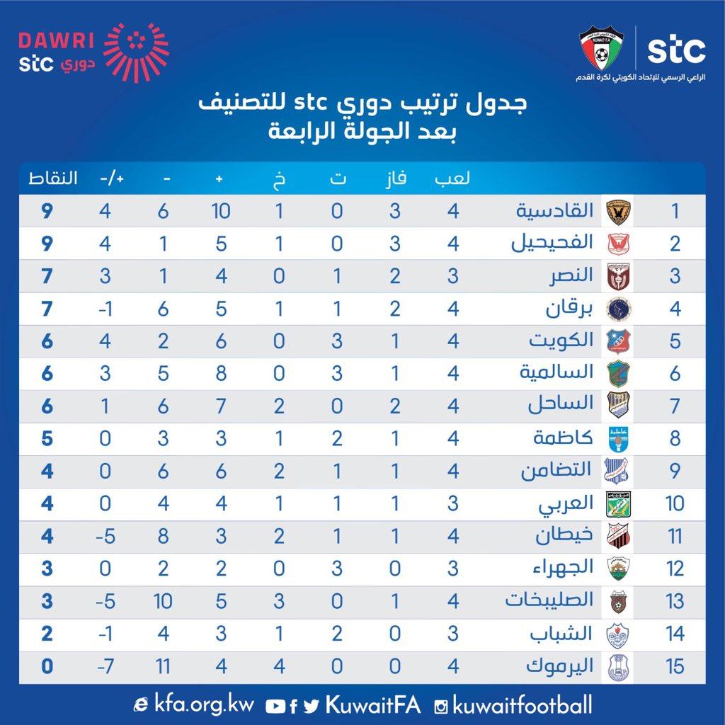 ترتيب الدوري الكويتي
