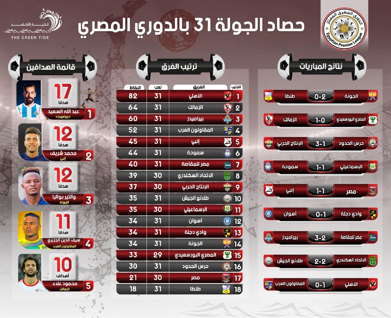 حصاد الجولة 31 من الدوري المصري